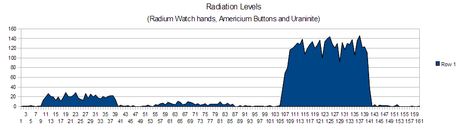 Radiation graph